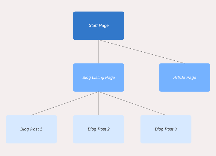 Content Page Tree Example.PNG